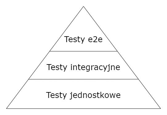 Podstawy testów automatycznych oprogramowania - piramida testów