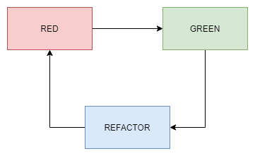 Test Driven Development -Red green refactor diagram