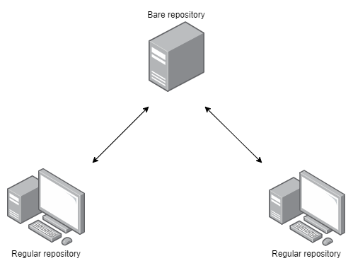 pytania rekrutacyjne git - bare repository