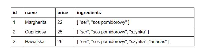 Nieznormalizowana tabela