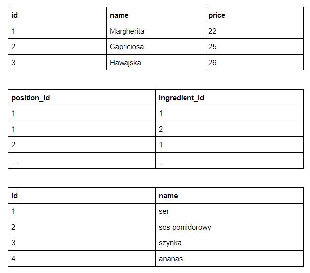 Tabela znormalizowana dopierwszej postaci normalnej